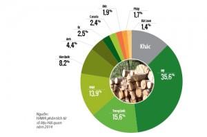 Xuất khẩu nội thất gỗ: 3 câu chuyện chiến lược
